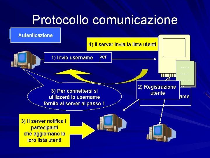 Protocollo comunicazione Registrazione Autenticazione 4) Il server invia la lista utenti 1)Invio i miei