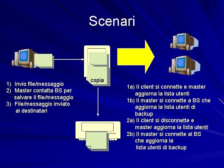 Scenari 1) Invio file/messaggio 2) Master contatta BS per salvare il file/messaggio 3) File/messaggio