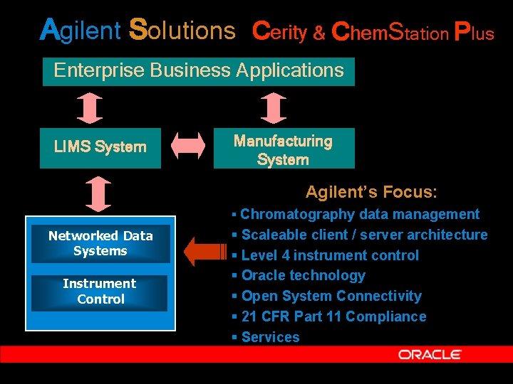 Agilent Solutions Cerity & Chem. Station Plus Enterprise Business Applications LIMS System Manufacturing System
