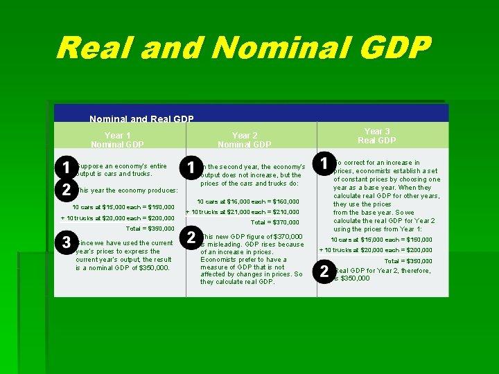 Real and Nominal GDP Nominal and Real GDP Year 1 Nominal GDP Suppose an