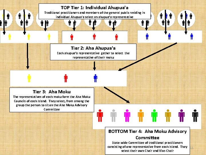TOP Tier 1: Individual Ahupua'a Traditional practitioners and members of the general public residing