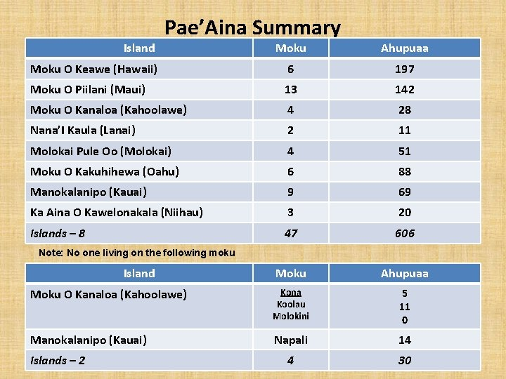 Pae'Aina Summary Island Moku Ahupuaa Moku O Keawe (Hawaii) 6 197 Moku O Piilani