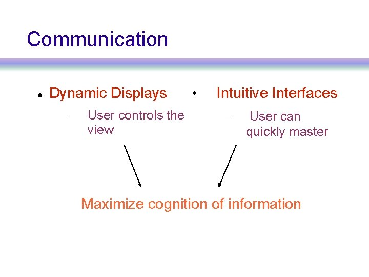 Communication Dynamic Displays – User controls the view • Intuitive Interfaces – User can
