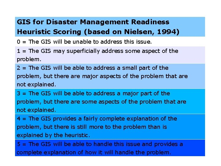 GIS for Disaster Management Readiness Heuristic Scoring (based on Nielsen, 1994) 0 = The
