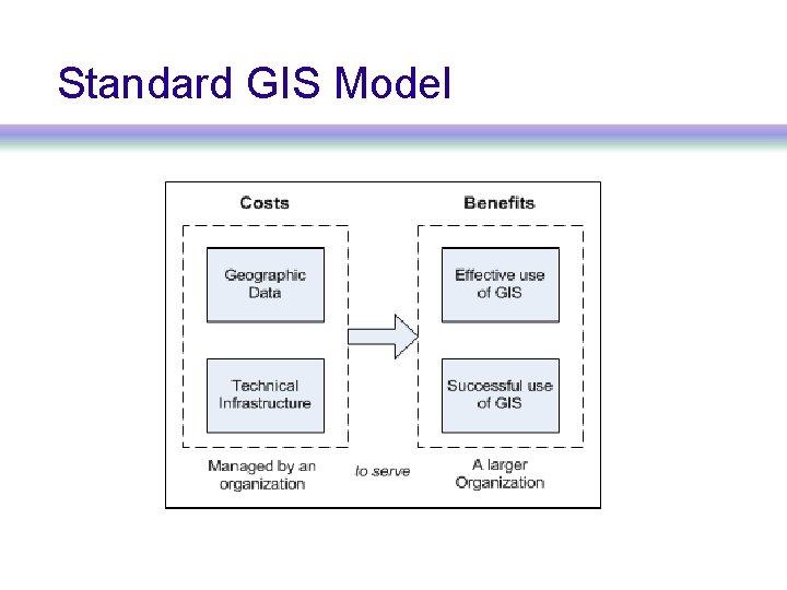 Standard GIS Model