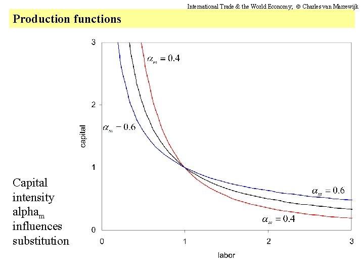 International Trade & the World Economy; Charles van Marrewijk Production functions Capital intensity alpham