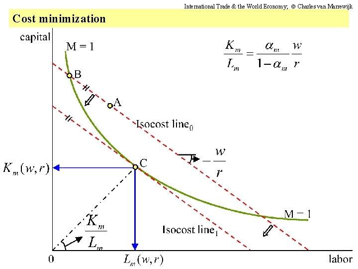 International Trade & the World Economy; Charles van Marrewijk Cost minimization