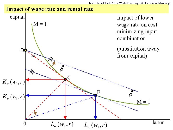 International Trade & the World Economy; Charles van Marrewijk Impact of wage rate and