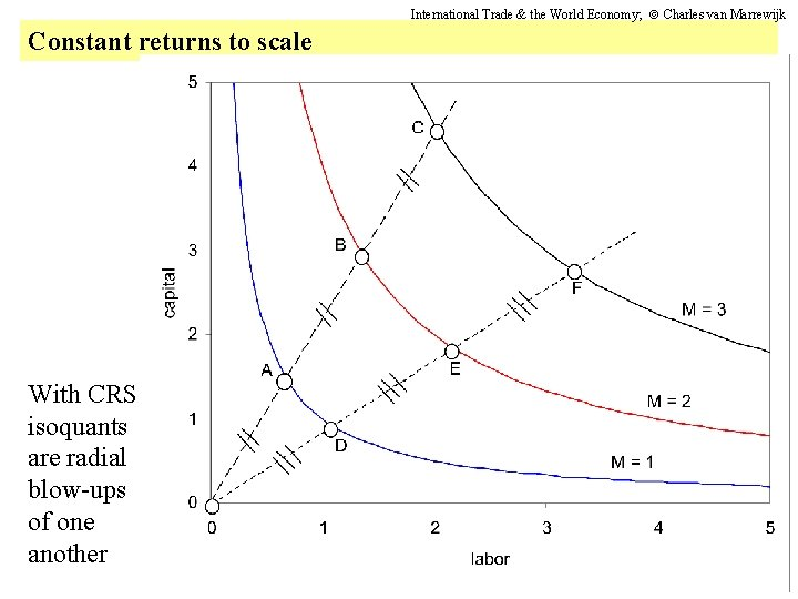International Trade & the World Economy; Charles van Marrewijk Constant returns to scale With