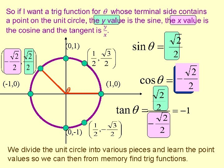 (0, 1) (-1, 0) (0, -1) We divide the unit circle into various