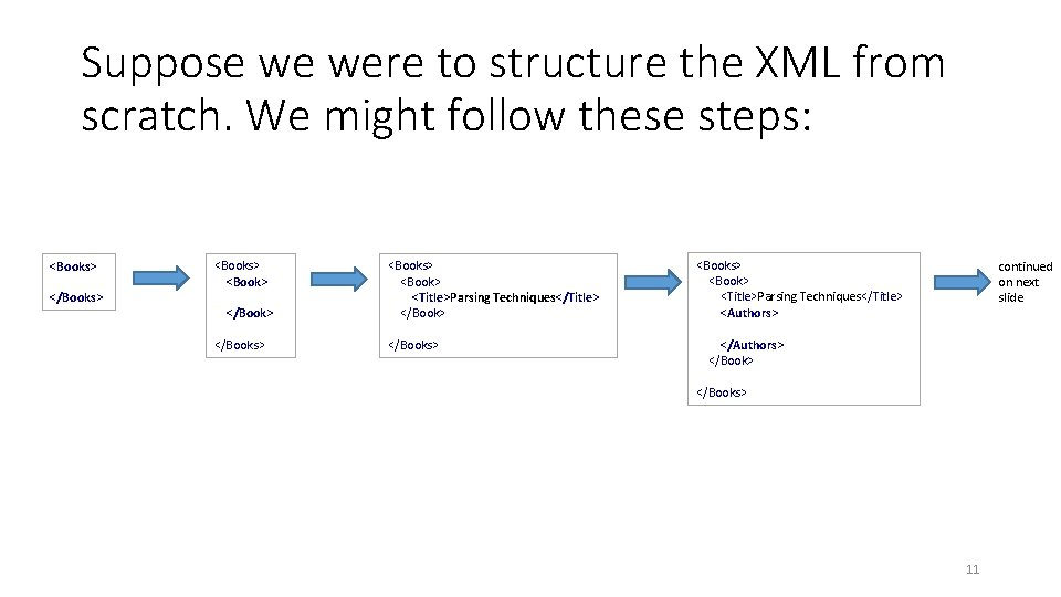 Suppose we were to structure the XML from scratch. We might follow these steps: