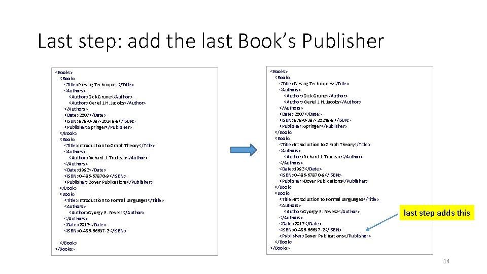 Last step: add the last Book's Publisher <Books> <Book> <Title>Parsing Techniques</Title> <Authors> <Author>Dick Grune</Author>