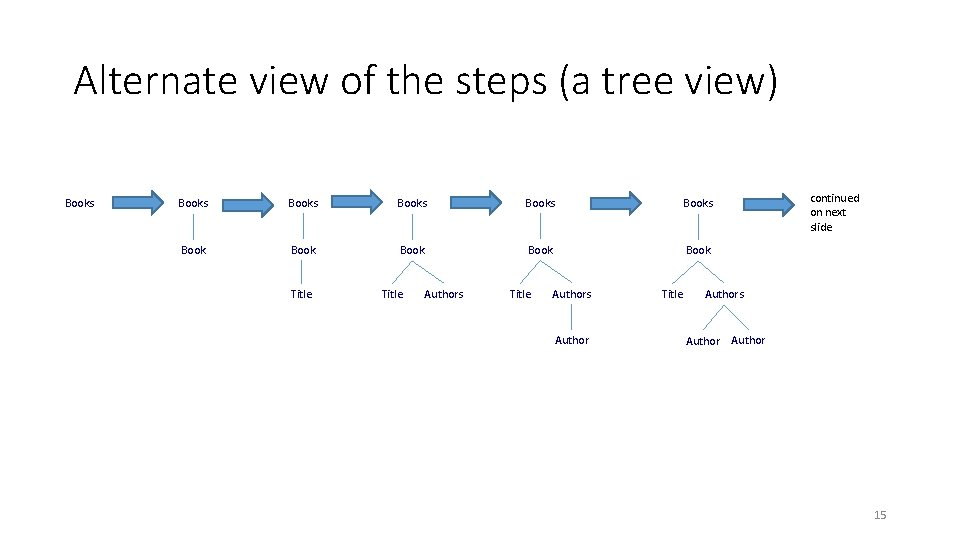 Alternate view of the steps (a tree view) Books Books Book Book Title Authors