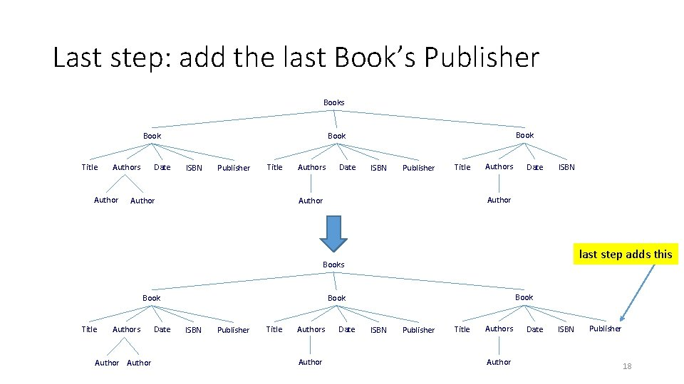 Last step: add the last Book's Publisher Books Book Title Authors Author Date Book