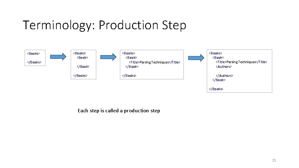 Terminology: Production Step <Books> </Books> <Book> <Title>Parsing Techniques</Title> </Books> <Book> <Title>Parsing Techniques</Title> <Authors> </Book>