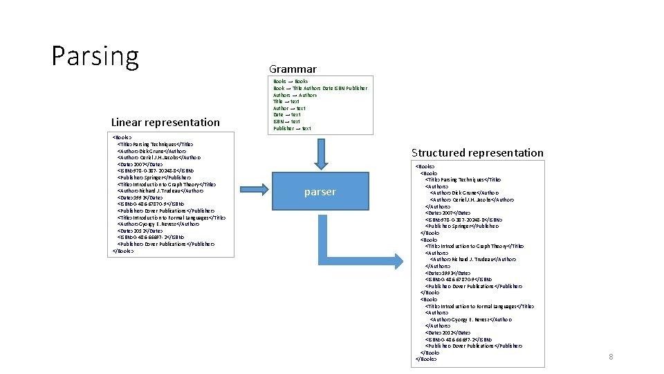 Parsing Linear representation <Books> <Title>Parsing Techniques</Title> <Author>Dick Grune</Author> <Author> Ceriel J. H. Jacobs</Author> <Date>2007</Date>
