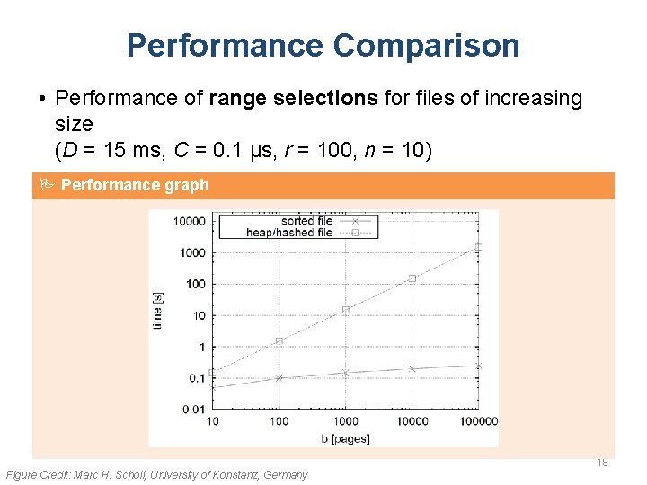 Performance Comparison • Performance of range selections for files of increasing size (D =