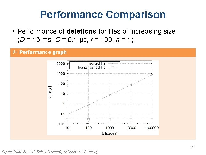 Performance Comparison • Performance of deletions for files of increasing size (D = 15
