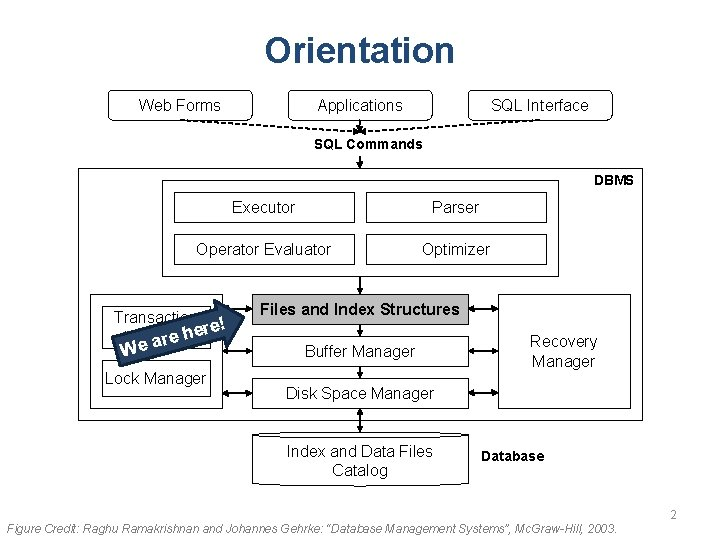 Orientation Web Forms Applications SQL Interface SQL Commands DBMS Executor Parser Operator Evaluator Optimizer