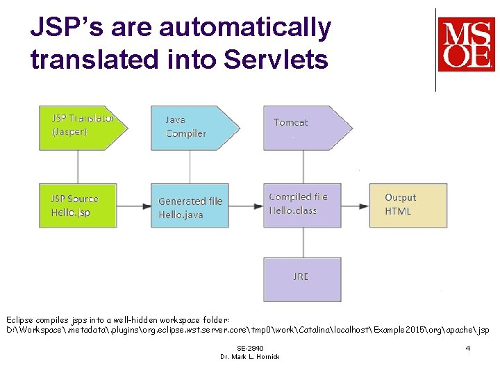 JSP's are automatically translated into Servlets Eclipse compiles jsps into a well-hidden workspace folder: