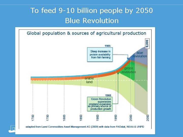 To feed 9 -10 billion people by 2050 Blue Revolution
