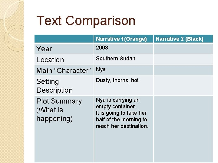 "Text Comparison Narrative 1(Orange) Year Location Main ""Character"" 2008 Setting Description Dusty, thorns, hot"