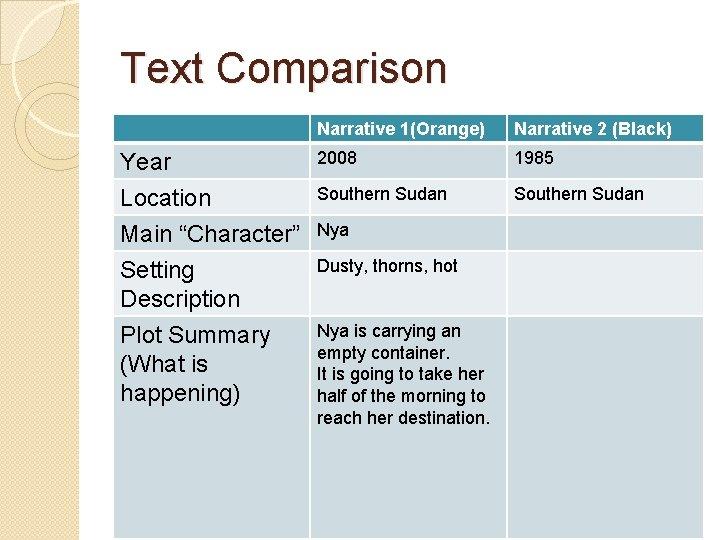 "Text Comparison Narrative 1(Orange) Narrative 2 (Black) Year Location Main ""Character"" 2008 1985 Southern"