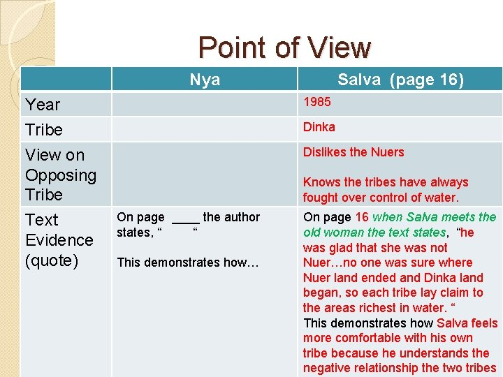 Point of View Nya 1985 Year Tribe View on Opposing Tribe Text Evidence (quote)