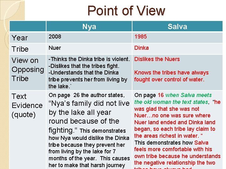Point of View Nya Year Tribe View on Opposing Tribe Salva 2008 1985 Nuer