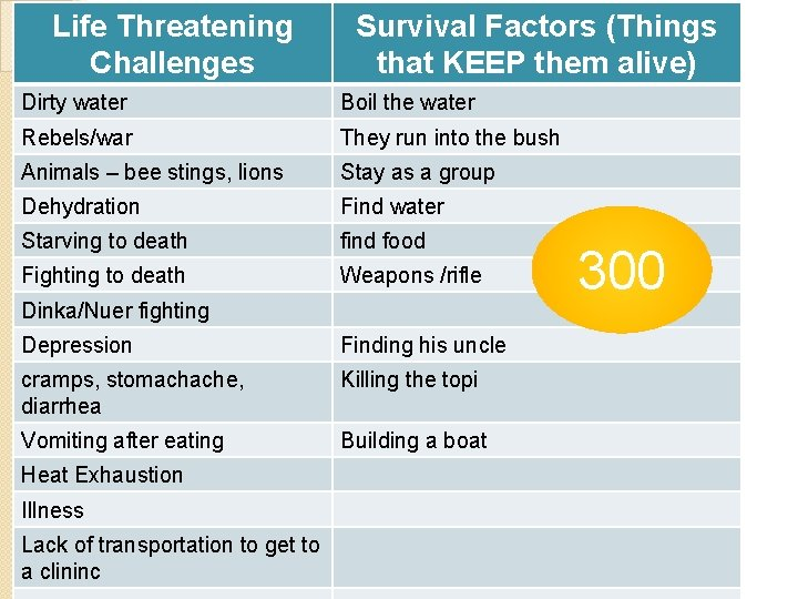 Life Threatening Challenges Survival Factors (Things that KEEP them alive) Dirty water Boil the