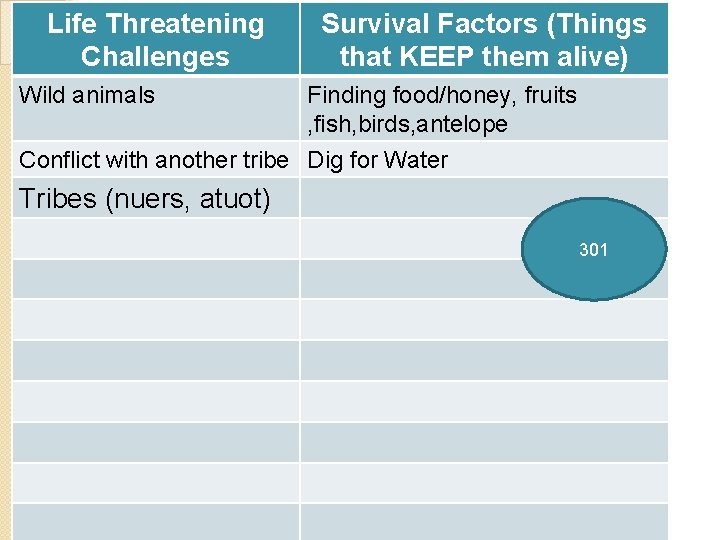 Life Threatening Challenges Wild animals Survival Factors (Things that KEEP them alive) Finding food/honey,