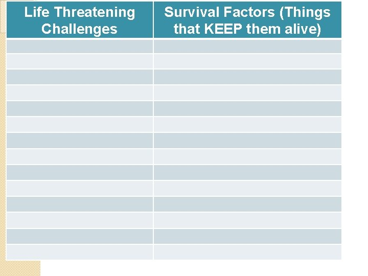 Life Threatening Challenges Survival Factors (Things that KEEP them alive)
