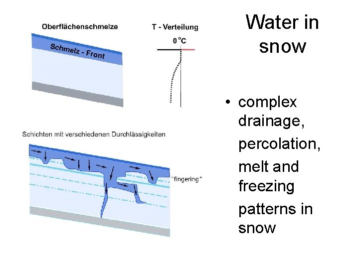 Water in snow • complex drainage, percolation, melt and freezing patterns in snow