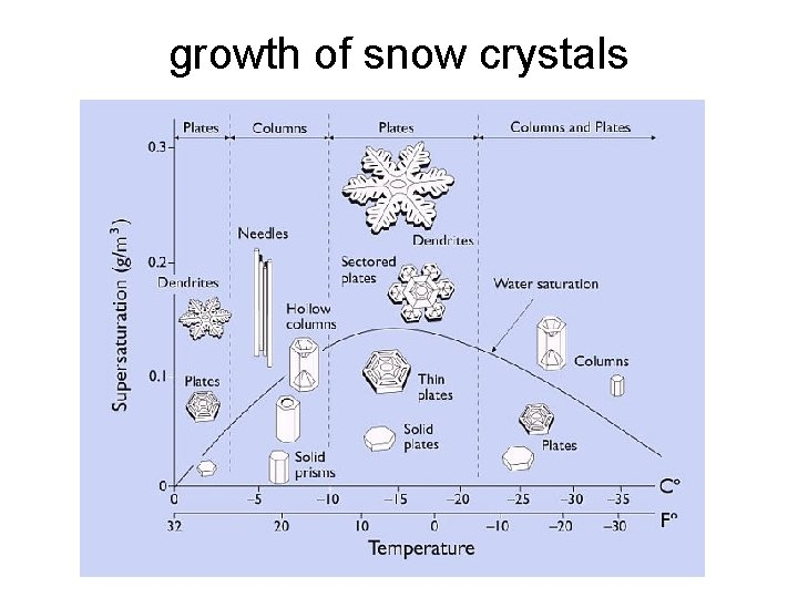 growth of snow crystals