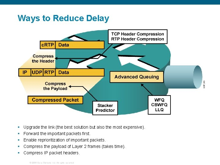 Ways to Reduce Delay § § § Upgrade the link (the best solution but