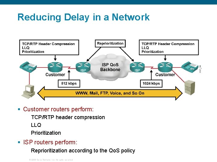 Reducing Delay in a Network § Customer routers perform: TCP/RTP header compression LLQ Prioritization