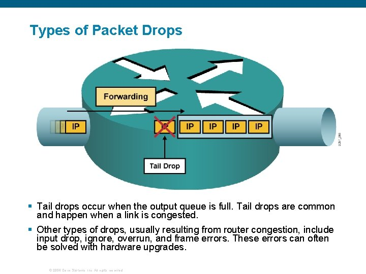 Types of Packet Drops § Tail drops occur when the output queue is full.