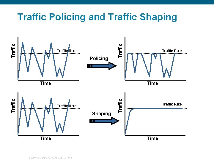 Traffic Rate Policing Traffic Policing and Traffic Shaping Time Traffic Rate Shaping Time ©
