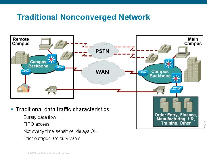 Traditional Nonconverged Network § Traditional data traffic characteristics: Bursty data flow FIFO access Not