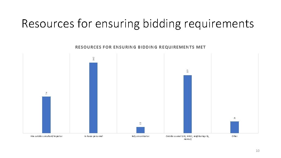 Resources for ensuring bidding requirements 13 24 74 117 142 RESOURCES FOR ENSURING BIDDING