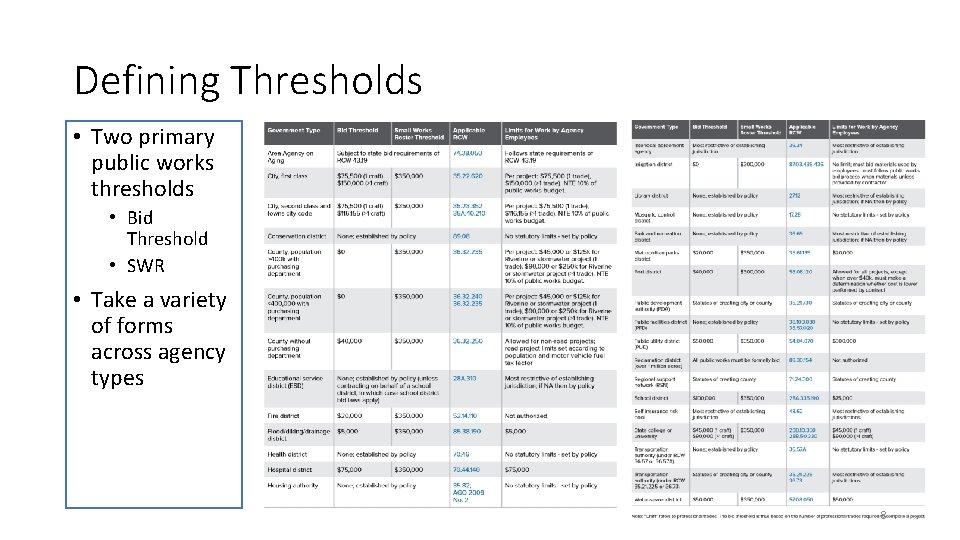 Defining Thresholds • Two primary public works thresholds • Bid Threshold • SWR •
