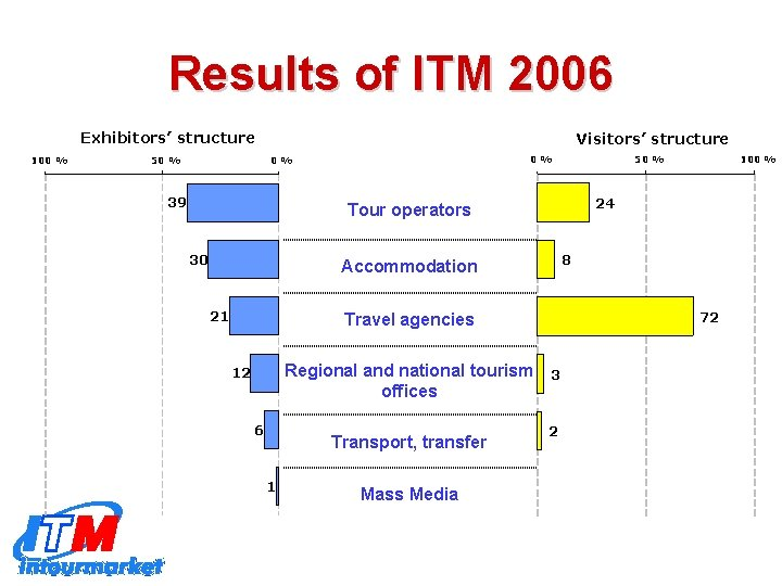 Results of ITM 2006 Exhibitors' structure 100 % 50 % Visitors' structure 0% 0%
