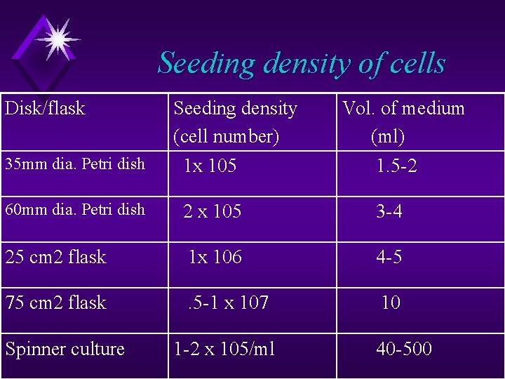 Seeding density of cells Disk/flask Seeding density (cell number) Vol. of medium (ml) 35