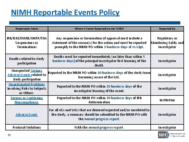 NIMH Reportable Events Policy Reportable Event IRB/ISM/DSMB/OHRP/FDA Suspensions or Terminations Deaths related to study