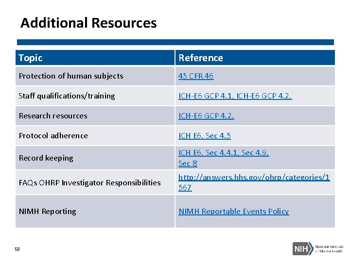 Additional Resources Topic Reference Protection of human subjects 45 CFR 46 Staff qualifications/training ICH-E
