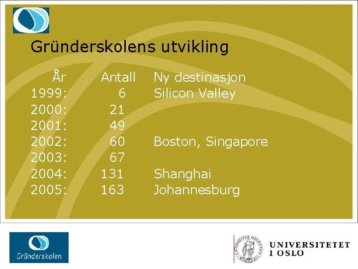 Gründerskolens utvikling År 1999: 2000: 2001: 2002: 2003: 2004: 2005: Antall 6 21 49