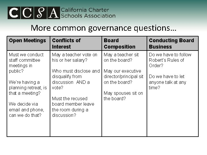 More common governance questions… Open Meetings Conflicts of Interest Board Composition Conducting Board Business