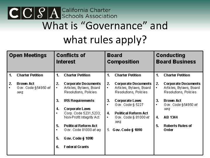 """What is """"Governance"""" and what rules apply? Open Meetings Conflicts of Interest Board Composition"""