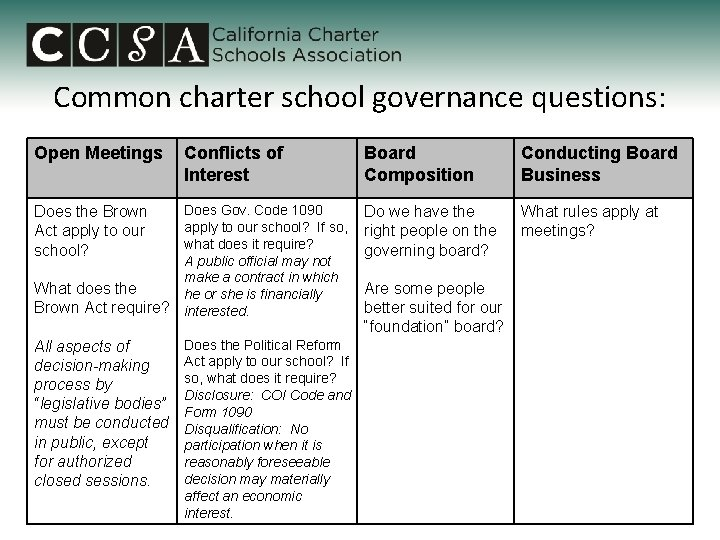 Common charter school governance questions: Open Meetings Conflicts of Interest Board Composition Conducting Board