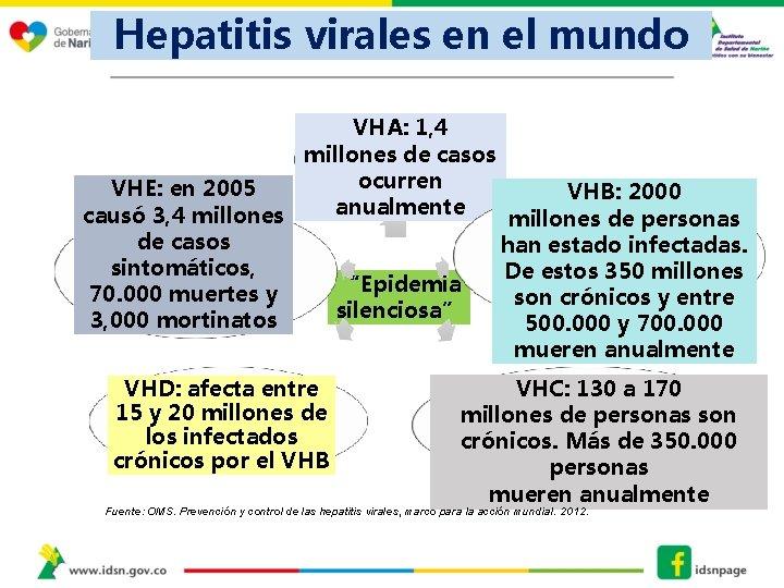 Hepatitis virales en el mundo VHA: 1, 4 millones de casos ocurren VHE: en